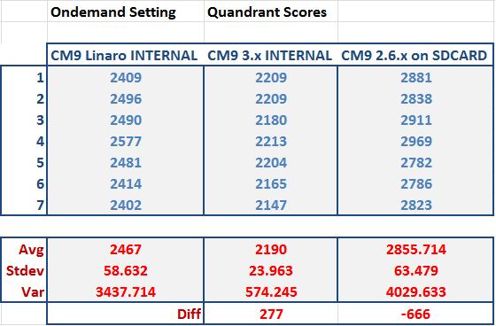 CM9 0 RC0 3 x Kernel Nook Tablet Build 20120616 (Highly
